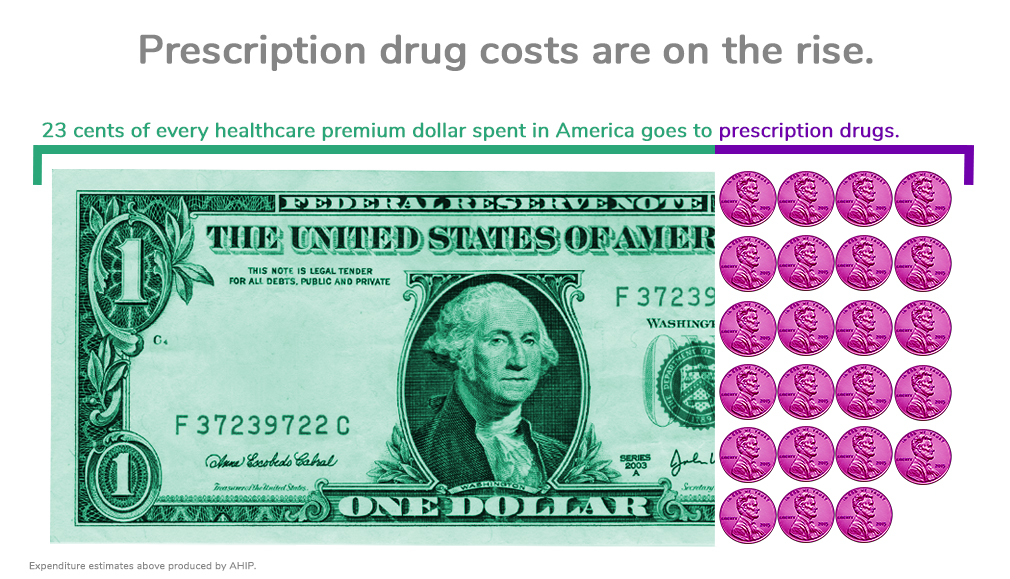 Graphic showing how much money Americans spend on specialty medicine